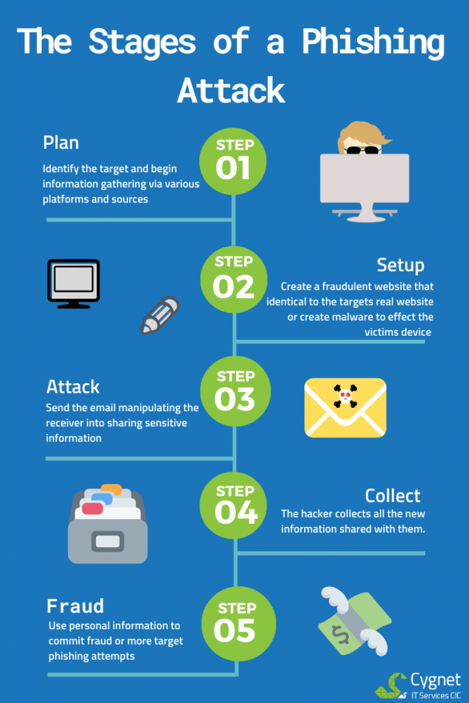 The 5 Stages of a Phishing Attack